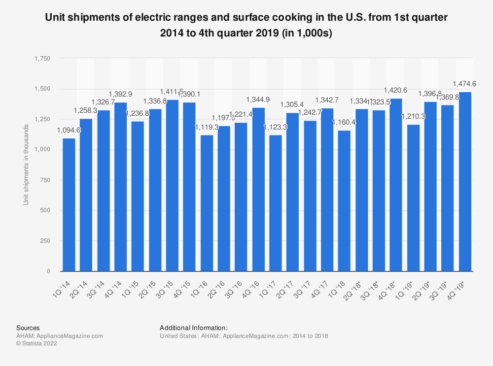 Statistic: Unit shipments of electric ranges and surface cooking in the U.S. from 1st quarter 2014 to 4th quarter 2019 (in 1,000s) | Statista