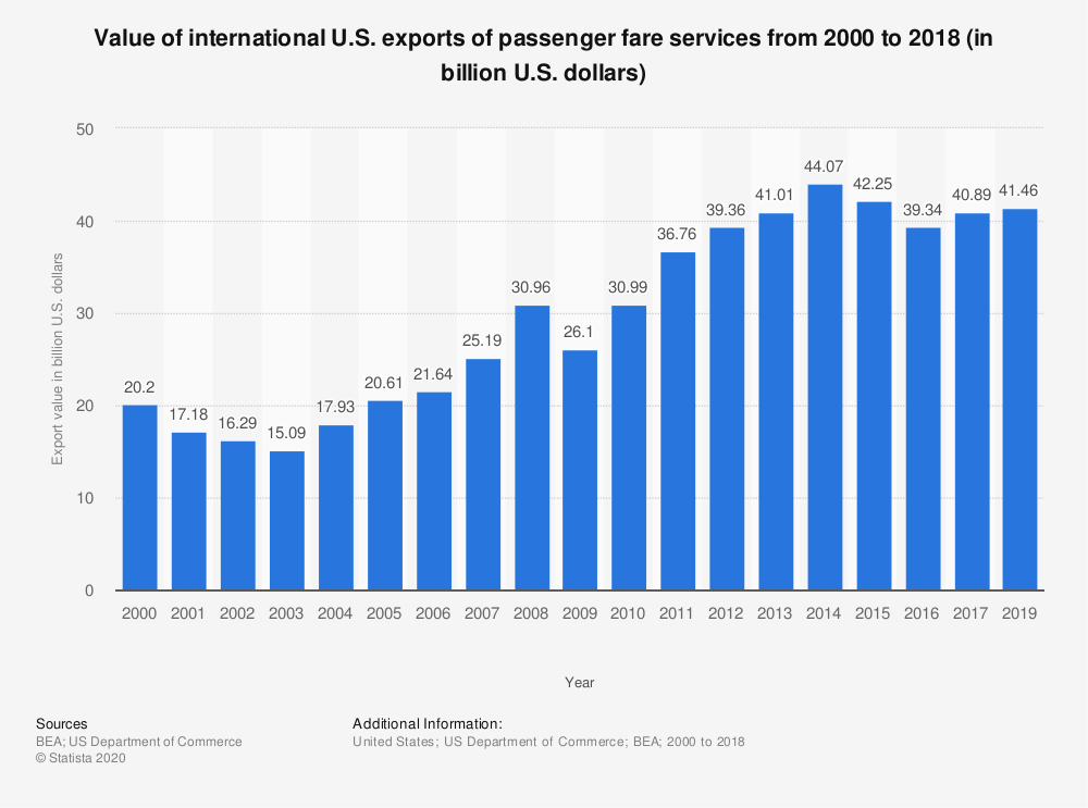 Statistic: Value of international U.S. exports of passenger fare services from 2000 to 2018 (in billion U.S. dollars) | Statista