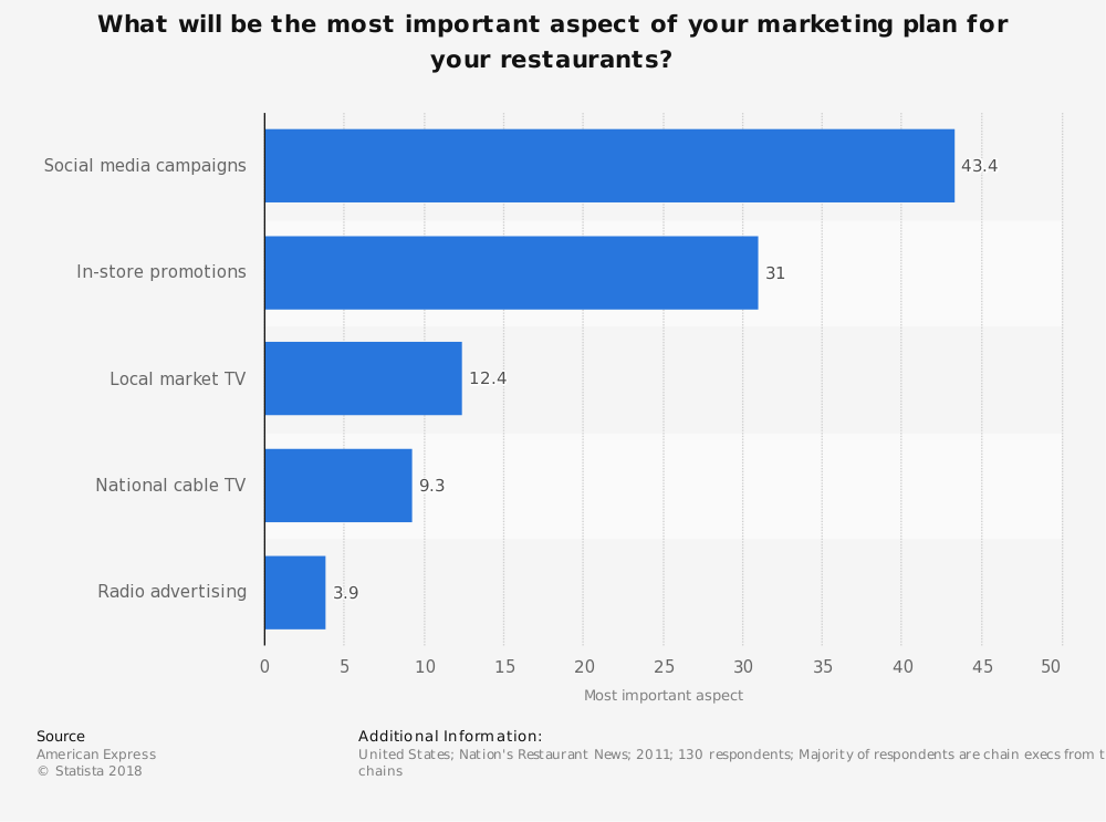 Statistic: What will be the most important aspect of your marketing plan for your restaurants? | Statista