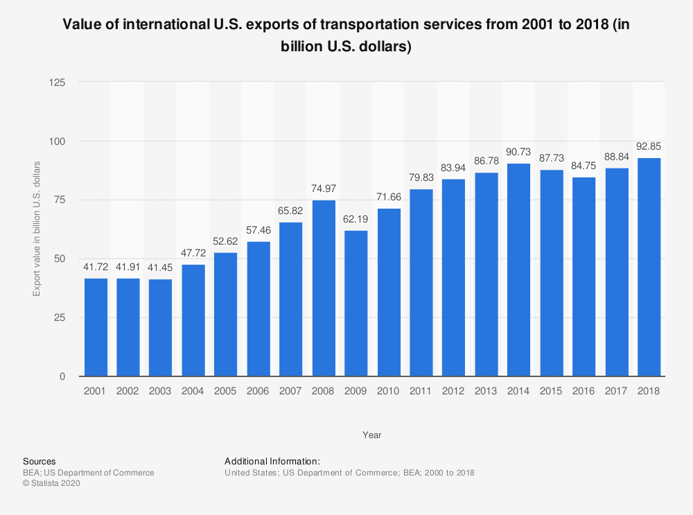 Statistic: Value of international U.S. exports of transportation services from 2001 to 2018 (in billion U.S. dollars) | Statista