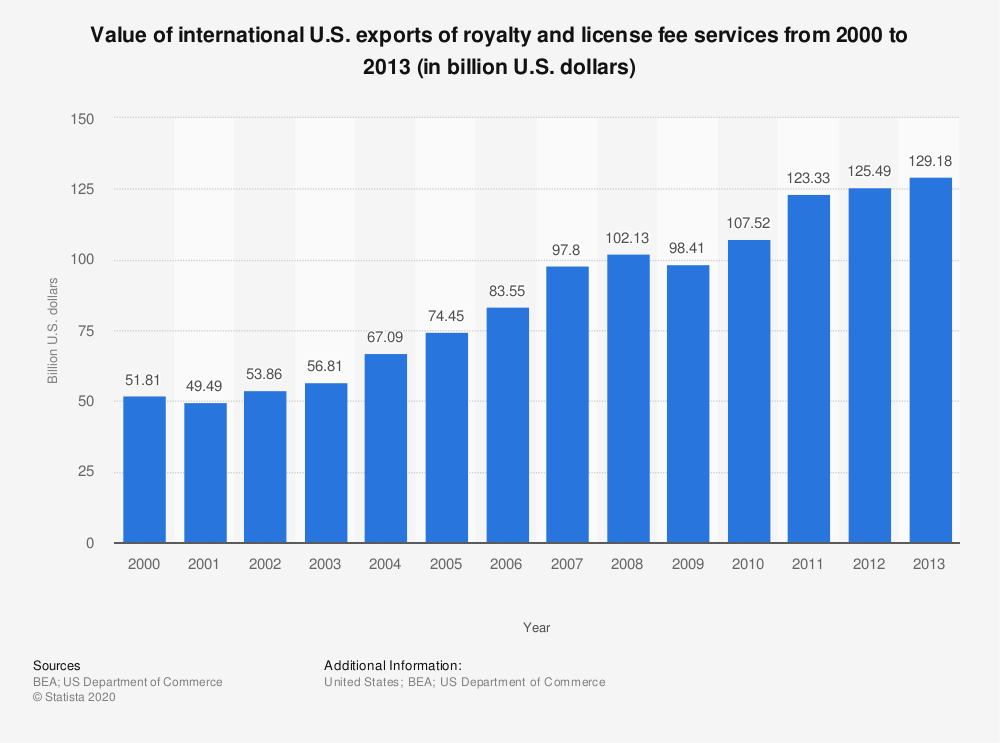 Statistic: Value of international U.S. exports of royalty and license fee services from 2000 to 2013 (in billion U.S. dollars) | Statista