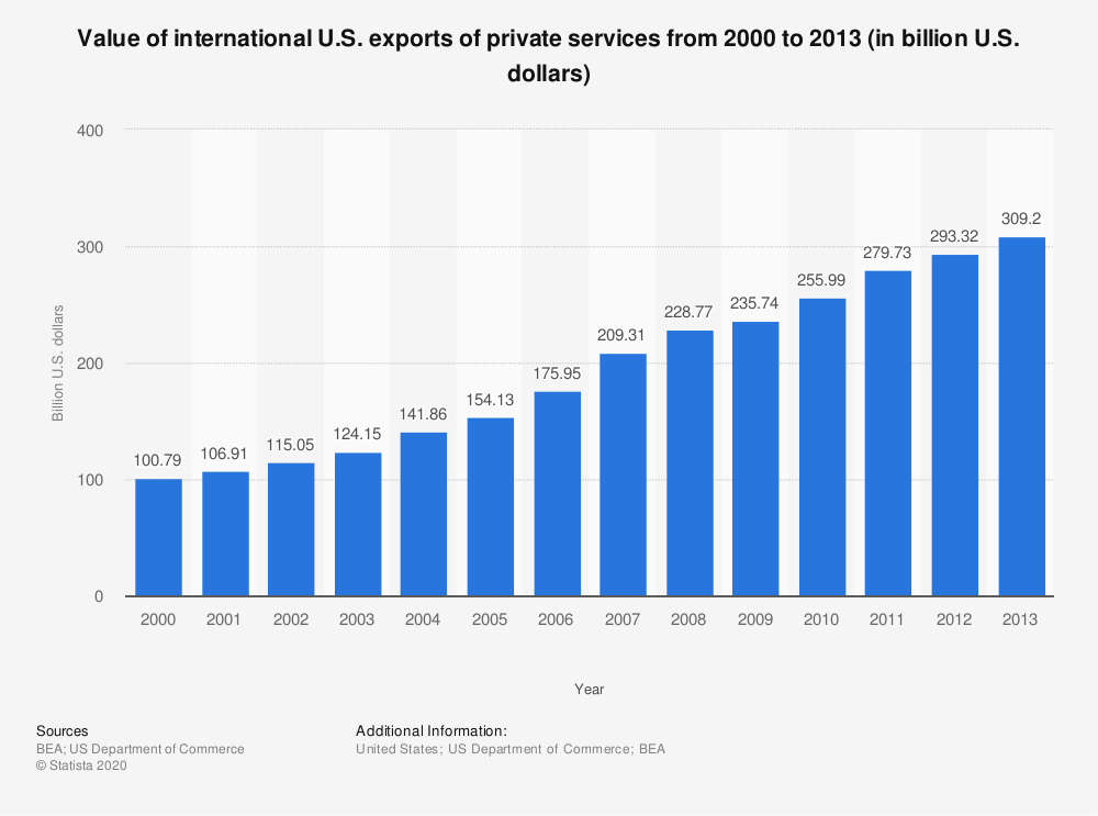 Statistic: Value of international U.S. exports of private services from 2000 to 2013 (in billion U.S. dollars) | Statista