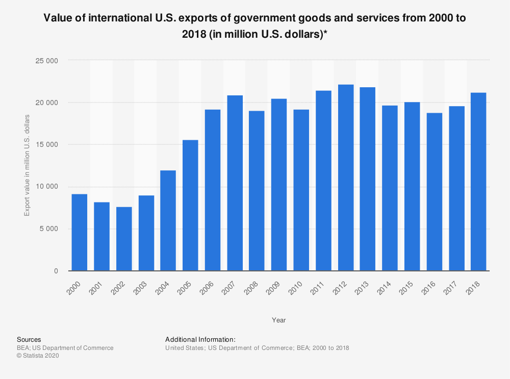 Statistic: Value of international U.S. exports of government goods and services from 2000 to 2018 (in million U.S. dollars)* | Statista
