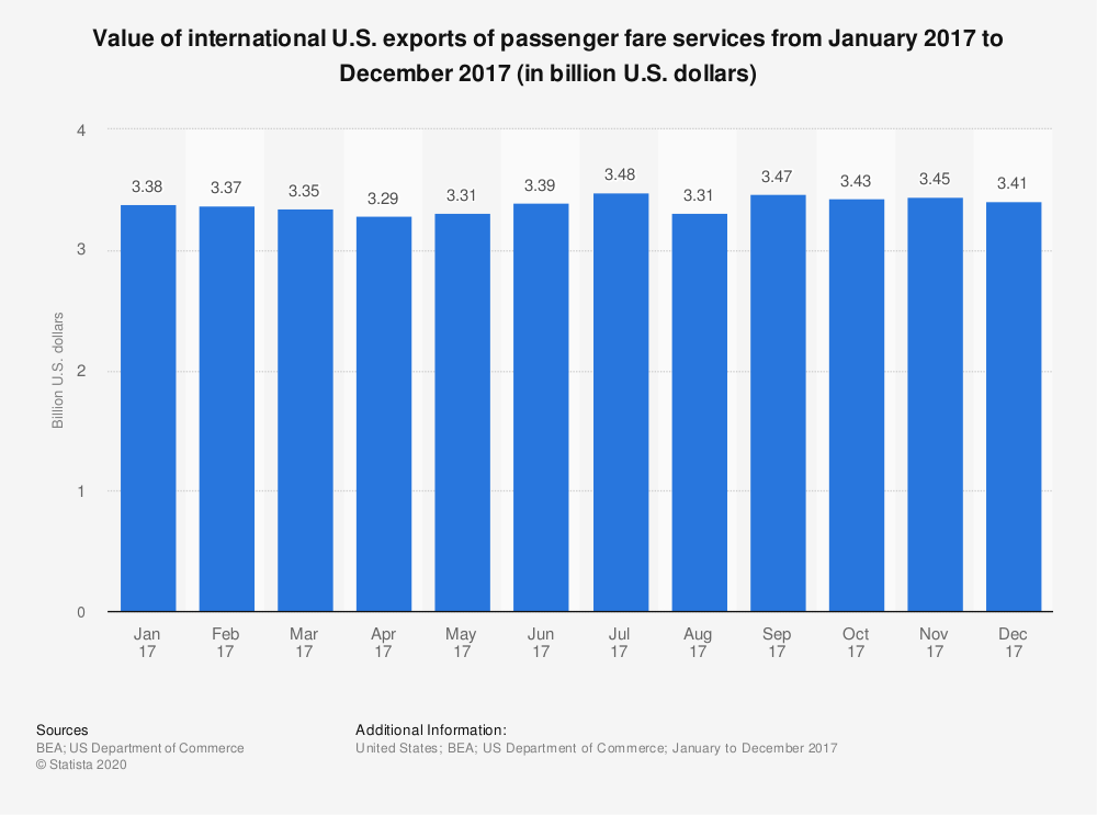 Statistic: Value of international U.S. exports of passenger fare services from January 2017 to December 2017 (in billion U.S. dollars) | Statista