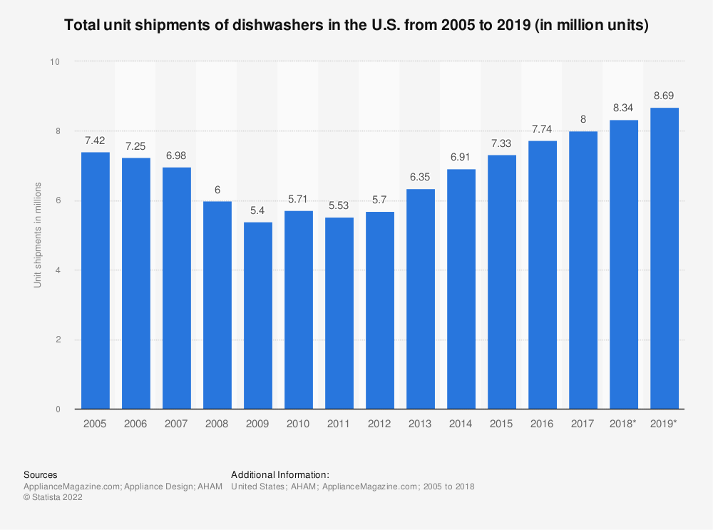 Statistic: Total unit shipments of dishwashers in the U.S. from 2005 to 2018 (in million units)* | Statista