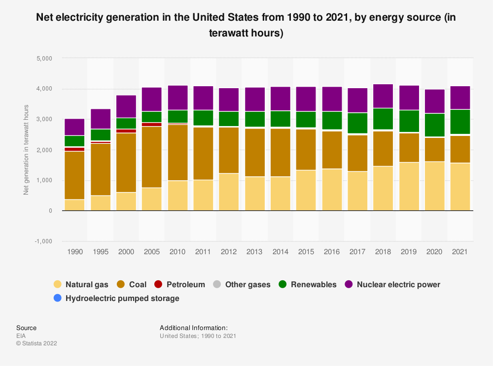 Statistic: Total  U.S. electricity net generation from 1990 to 2018, by fuel (in billion kilowatt hours)* | Statista