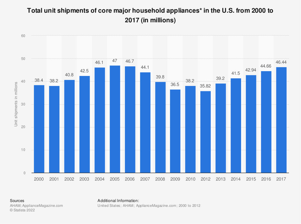 Statistic: Total unit shipments of core major household appliances* in the U.S. from 2000 to 2017 (in millions) | Statista
