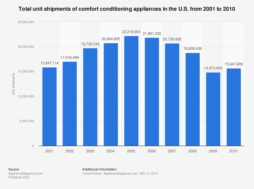 Statistic: Total unit shipments of comfort conditioning appliances in the U.S. from 2001 to 2010 | Statista