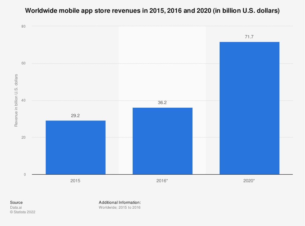 Statistic: Worldwide mobile app store revenues in 2015, 2016 and 2020 (in billion U.S. dollars) | Statista