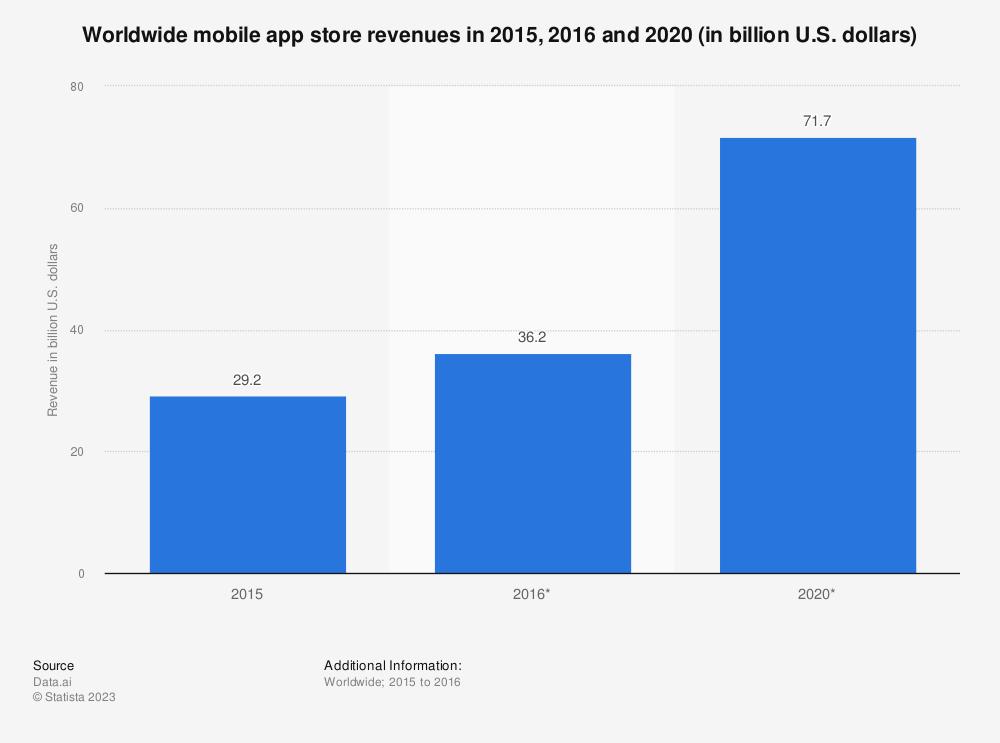 Statistic: Worldwide mobile app store revenues in 2015, 2016 and 2020 (in billion U.S. dollars) | Statista