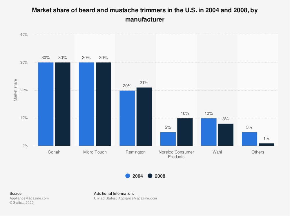 Statistic: Market share of beard and mustache trimmers in the U.S. in 2004 and 2008, by manufacturer | Statista