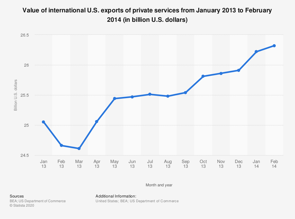 Statistic: Value of international U.S. exports of private services from January 2013 to February 2014 (in billion U.S. dollars)   Statista