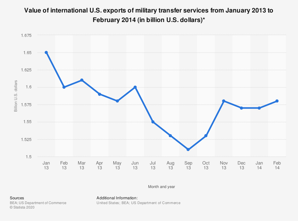 Statistic: Value of international U.S. exports of military transfer services from January 2013 to February 2014 (in billion U.S. dollars)* | Statista
