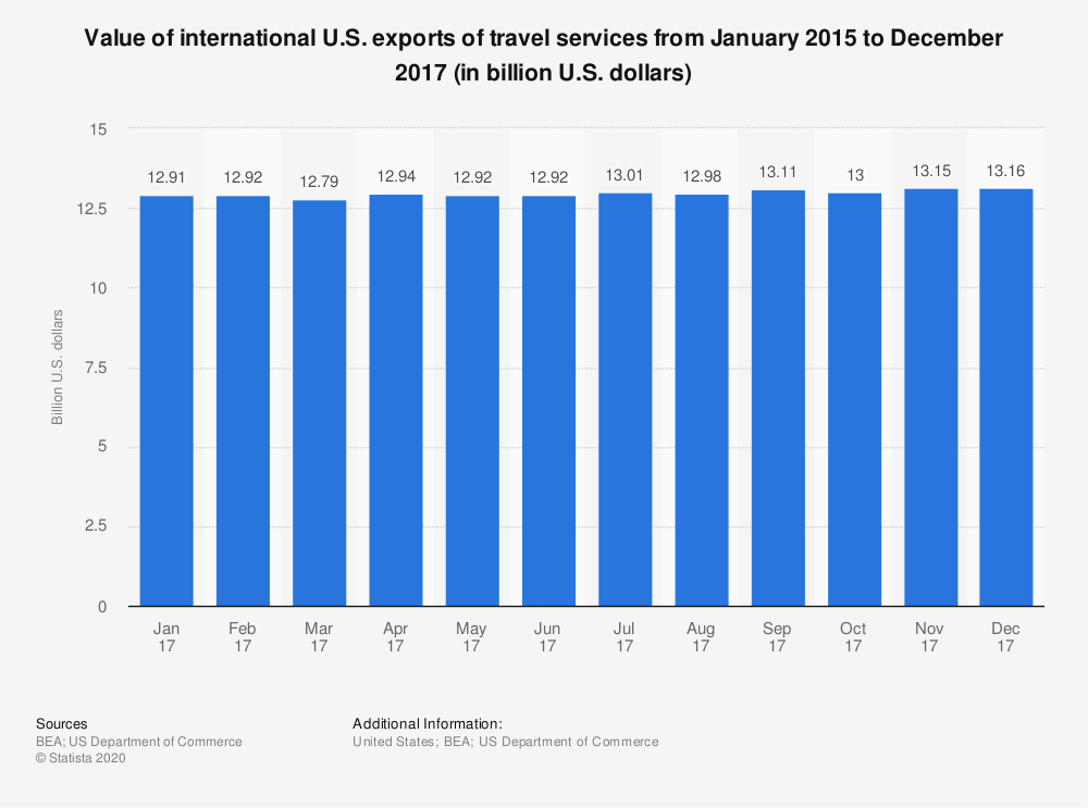 Statistic: Value of international U.S. exports of travel services from January 2015 to December 2017 (in billion U.S. dollars) | Statista