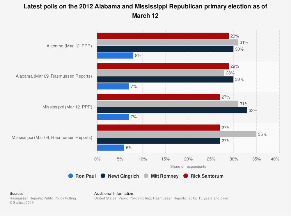Statistic: Latest polls on the 2012 Alabama and Mississippi Republican primary election as of March 12 | Statista