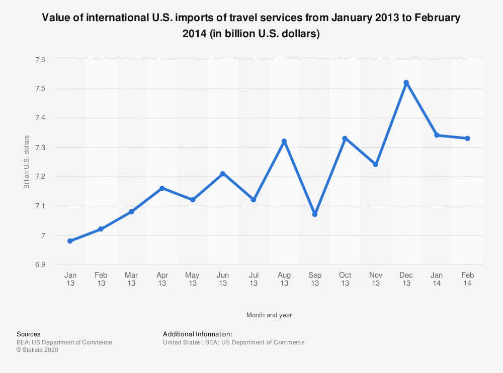 Statistic: Value of international U.S. imports of travel services from January 2013 to February 2014 (in billion U.S. dollars) | Statista