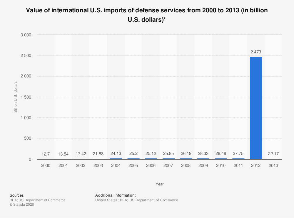 Statistic: Value of international U.S. imports of defense services from 2000 to 2013 (in billion U.S. dollars)* | Statista