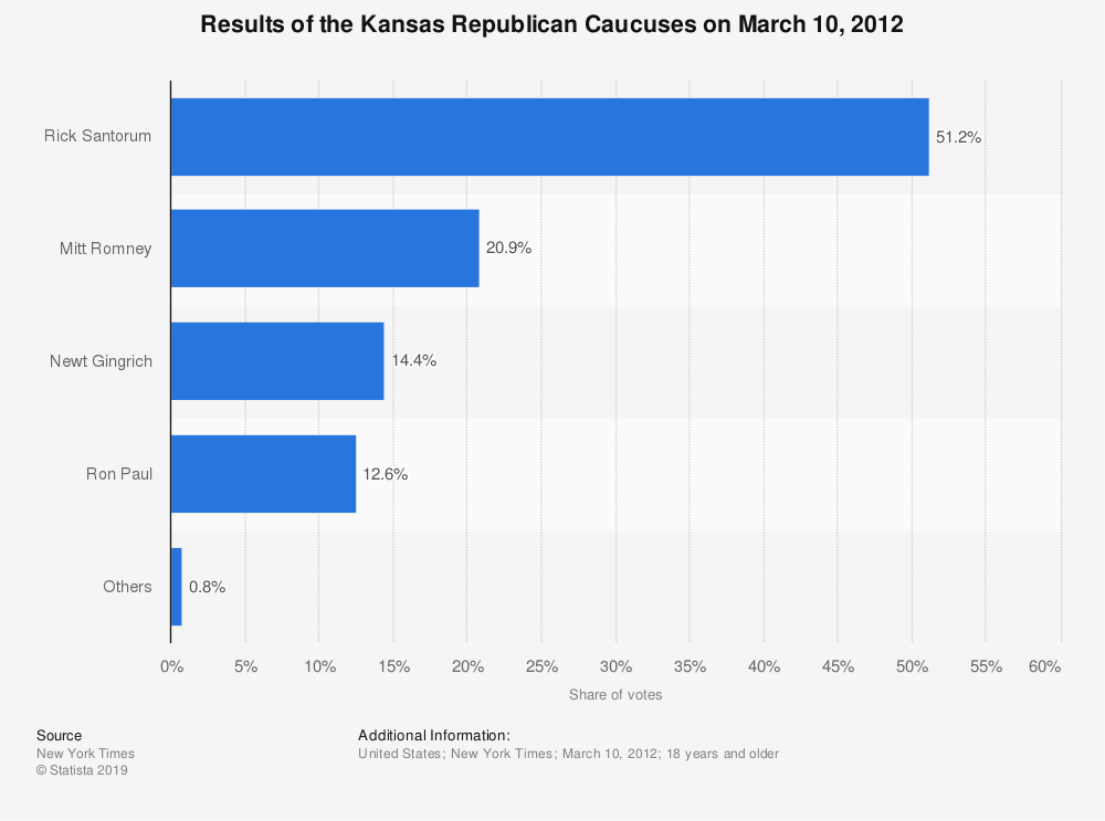 Statistic: Results of the Kansas Republican Caucuses on March 10, 2012 | Statista