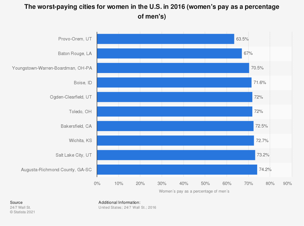 Statistic: The worst-paying cities for women in the U.S. in 2016 (women's pay as a percentage of men's) | Statista