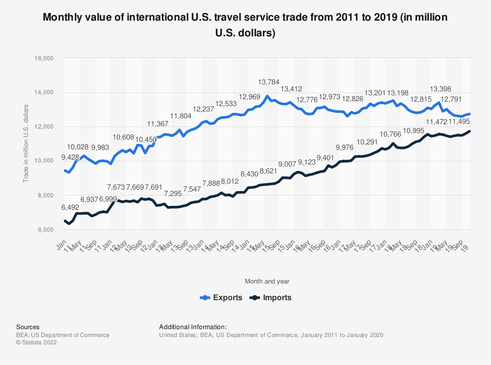 Statistic: Monthly value of international U.S. travel service trade from 2011 to 2019 (in million U.S. dollars)   Statista