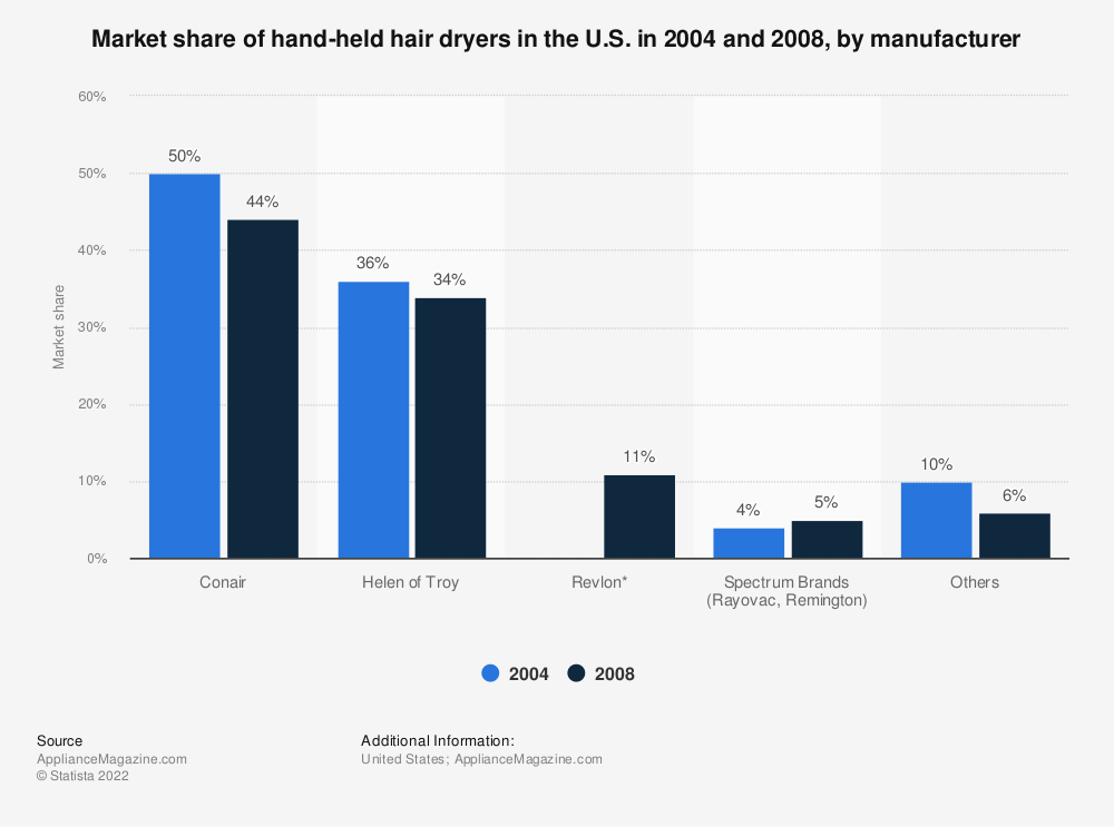 Statistic: Market share of hand-held hair dryers in the U.S. in 2004 and 2008, by manufacturer | Statista
