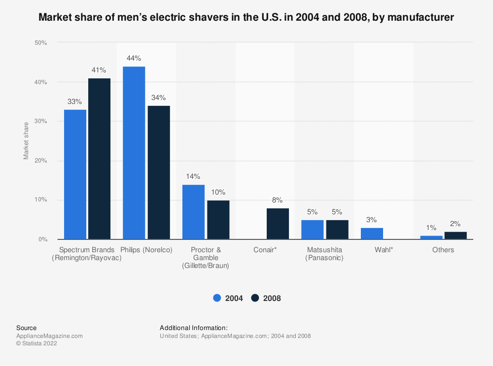 Statistic: Market share of men's electric shavers in the U.S. in 2004 and 2008, by manufacturer | Statista