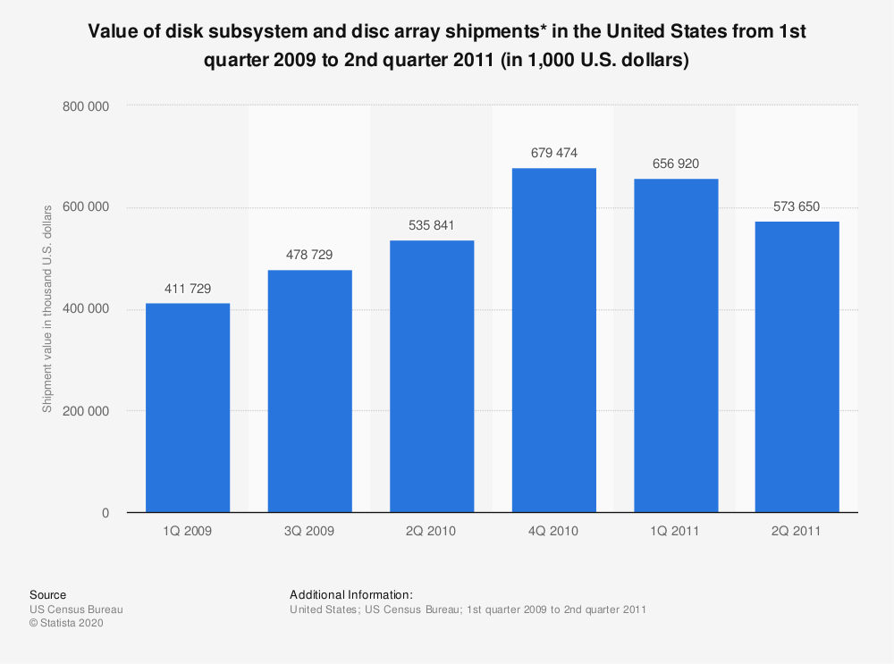 Statistic: Value of disk subsystem and disc array shipments* in the United States from 1st quarter 2009 to 2nd quarter 2011 (in 1,000 U.S. dollars) | Statista