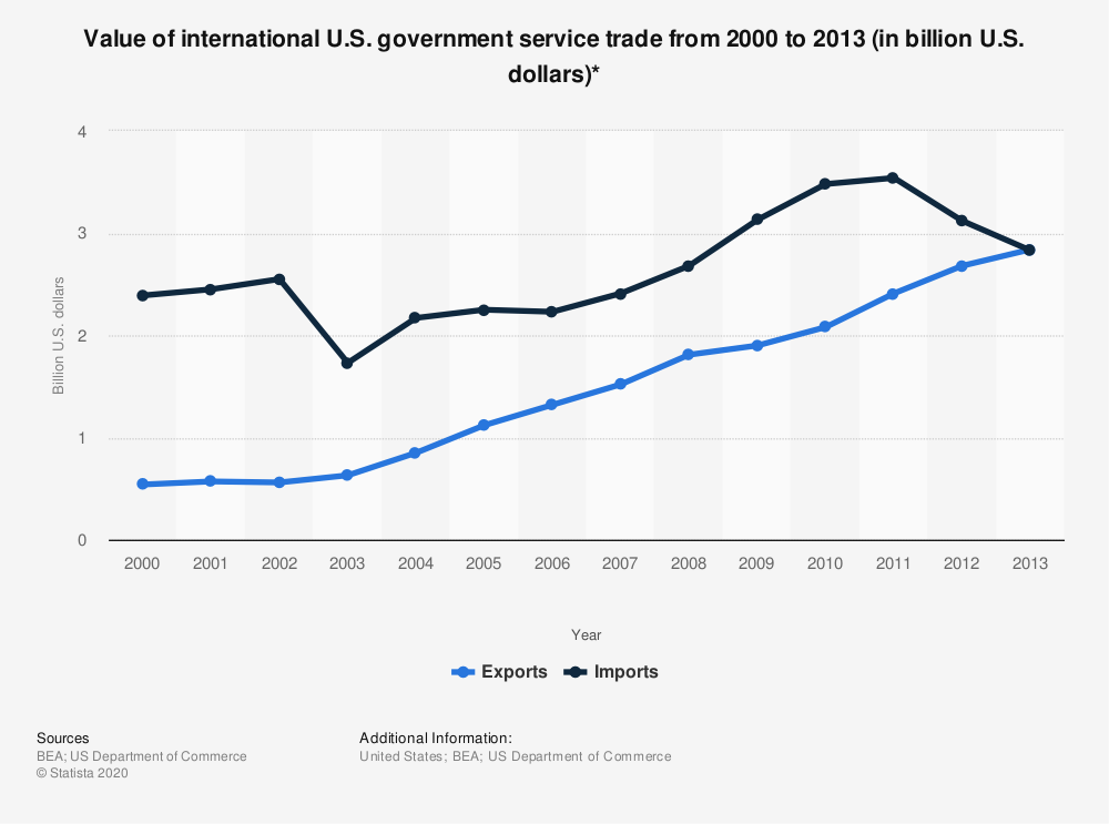 Statistic: Value of international U.S. government service trade from 2000 to 2013 (in billion U.S. dollars)* | Statista