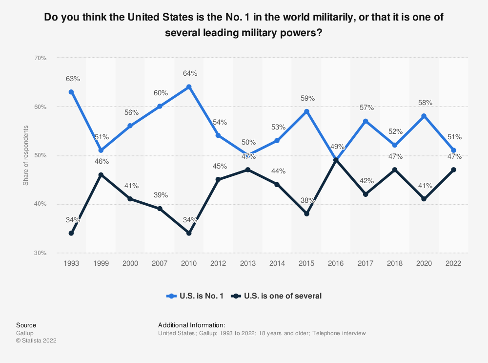 Statistic: Do you think the United States is the No. 1 in the world militarily, or that it is one of several leading military powers? | Statista