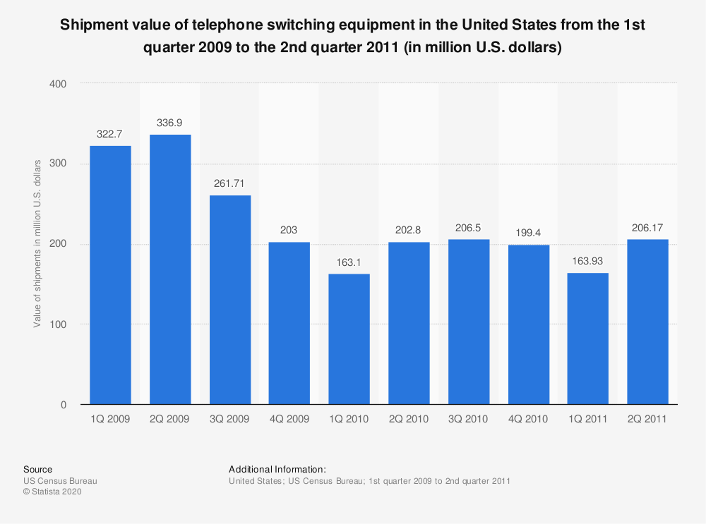 Statistic: Shipment value of telephone switching equipment in the United States from the 1st quarter 2009 to the 2nd quarter 2011 (in million U.S. dollars) | Statista