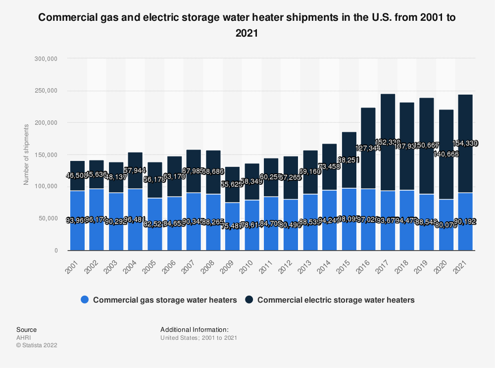 Statistic: Commercial gas and electric storage water heater shipments in the U.S. from 2001 to 2016 | Statista