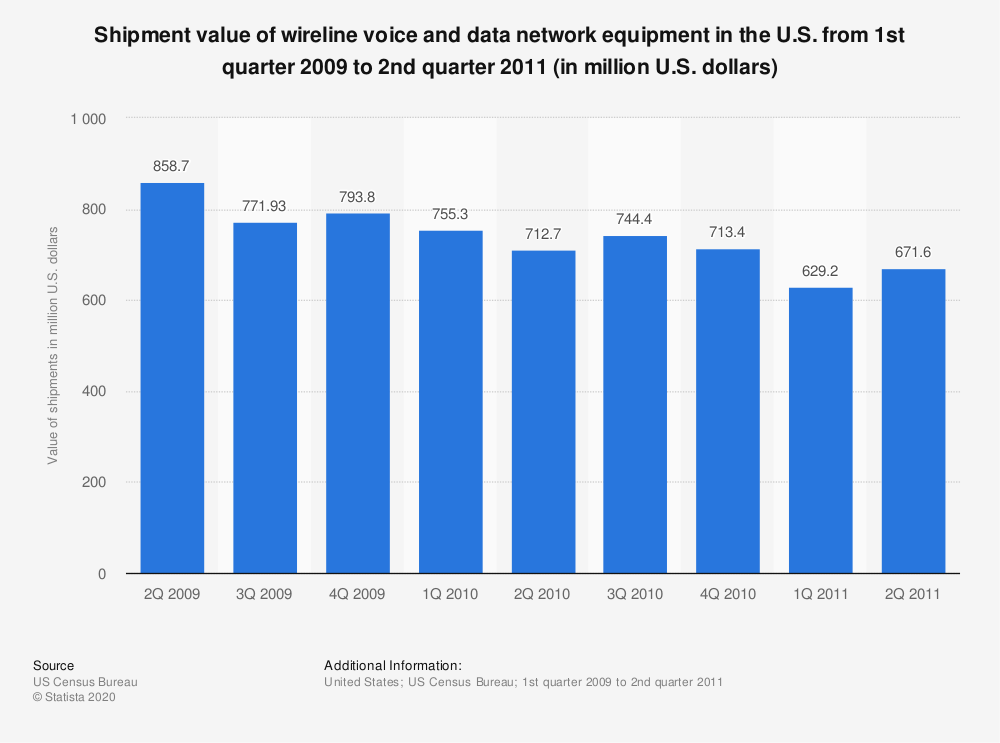 Statistic: Shipment value of wireline voice and data network equipment in the U.S. from 1st quarter 2009 to 2nd quarter 2011 (in million U.S. dollars)   Statista