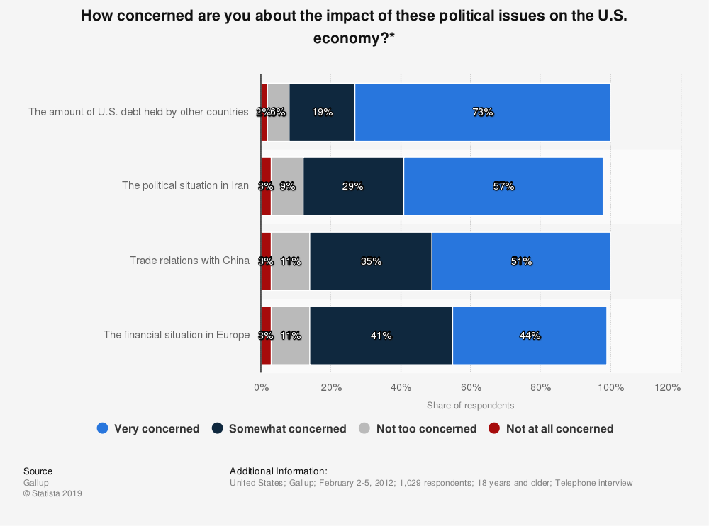 Statistic: How concerned are you about the impact of these political issues on the U.S. economy?* | Statista