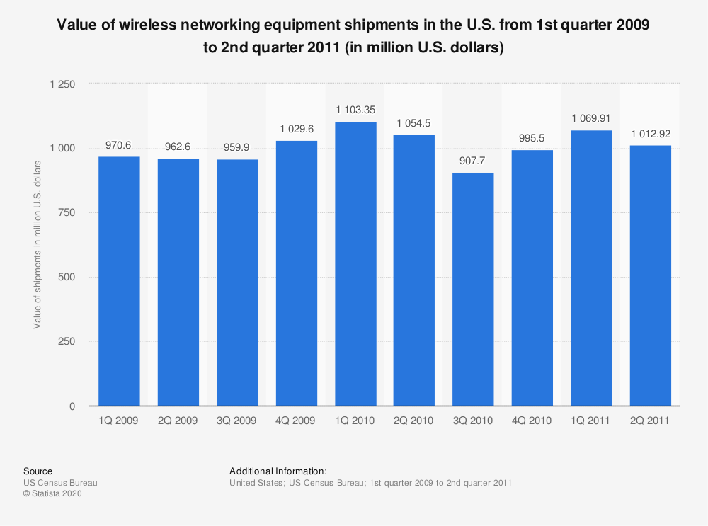 Statistic: Value of wireless networking equipment shipments in the U.S. from 1st quarter 2009 to 2nd quarter 2011 (in million U.S. dollars) | Statista