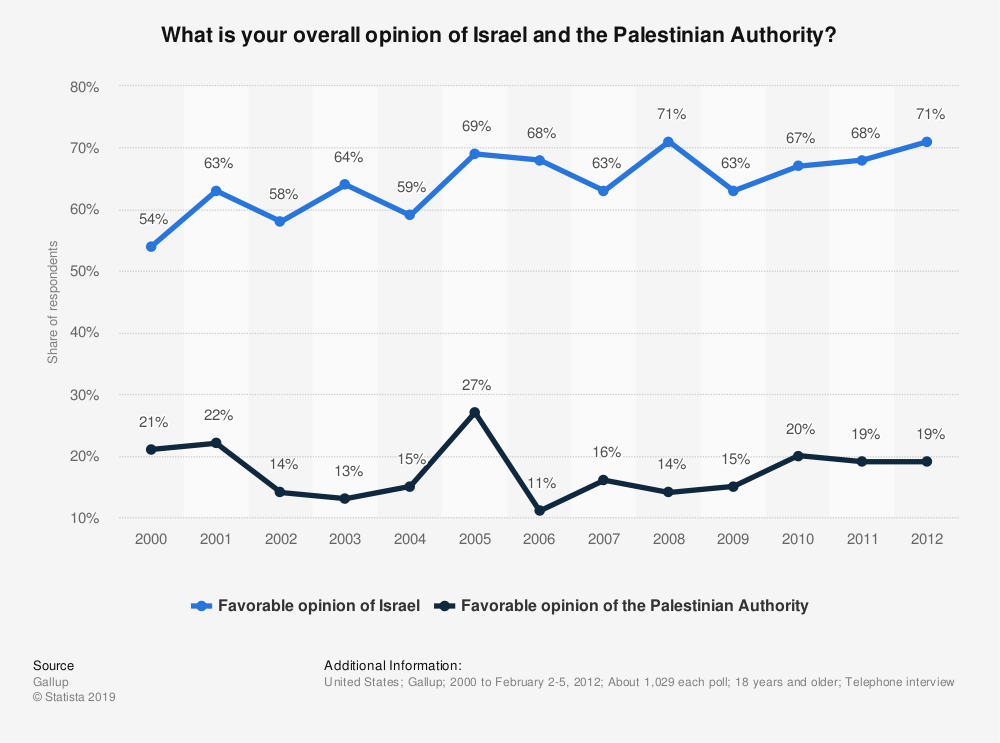 Statistic: What is your overall opinion of Israel and the Palestinian Authority? | Statista