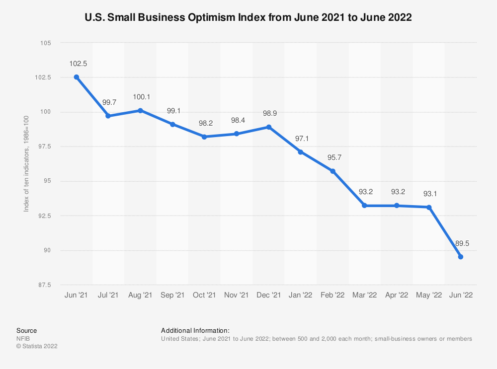 Statistic: U.S. Small Business Optimism Index from December 2018 to December 2019   Statista