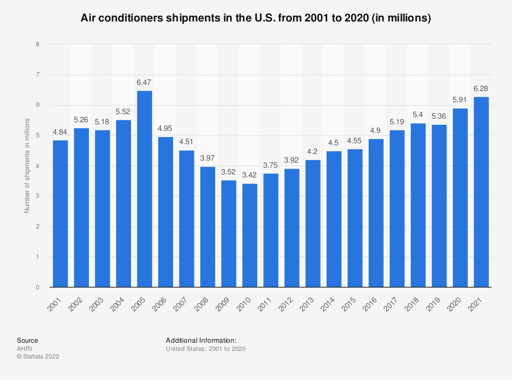 Statistic: Air conditioners shipments in the U.S. from 2001 to 2020 (in millions) | Statista