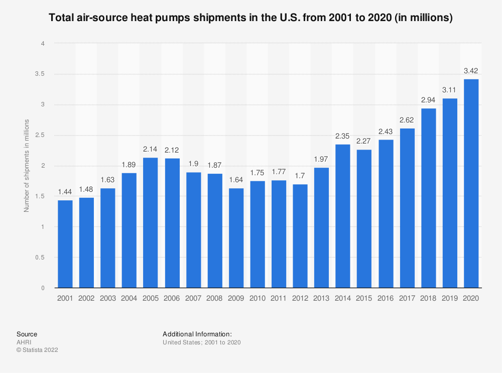 Statistic: Total air-source heat pumps shipments in the U.S. from 2001 to 2019 (in millions) | Statista
