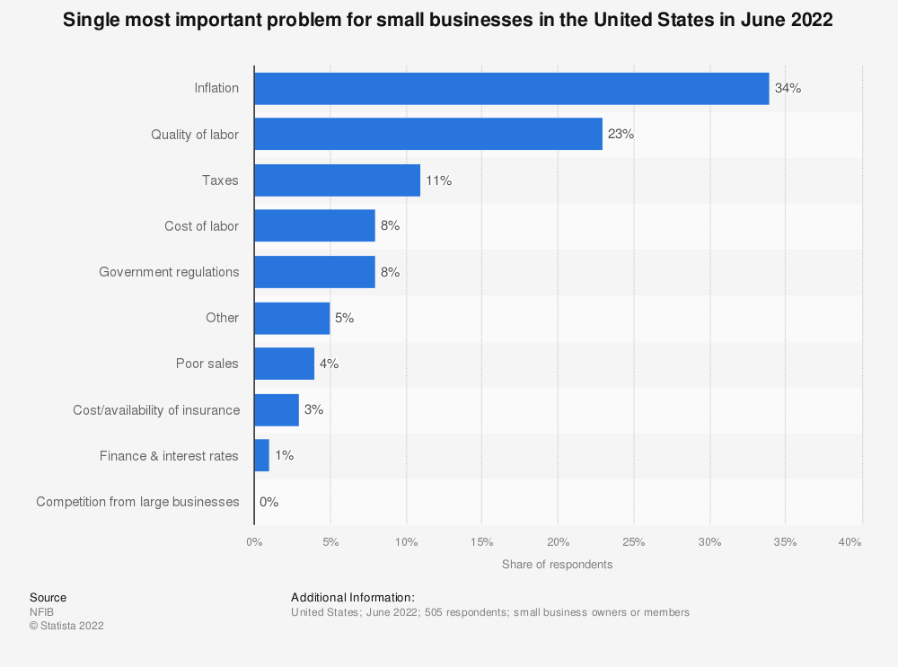 Statistic: Single most important problem for small businesses in the United States in September 2020 | Statista