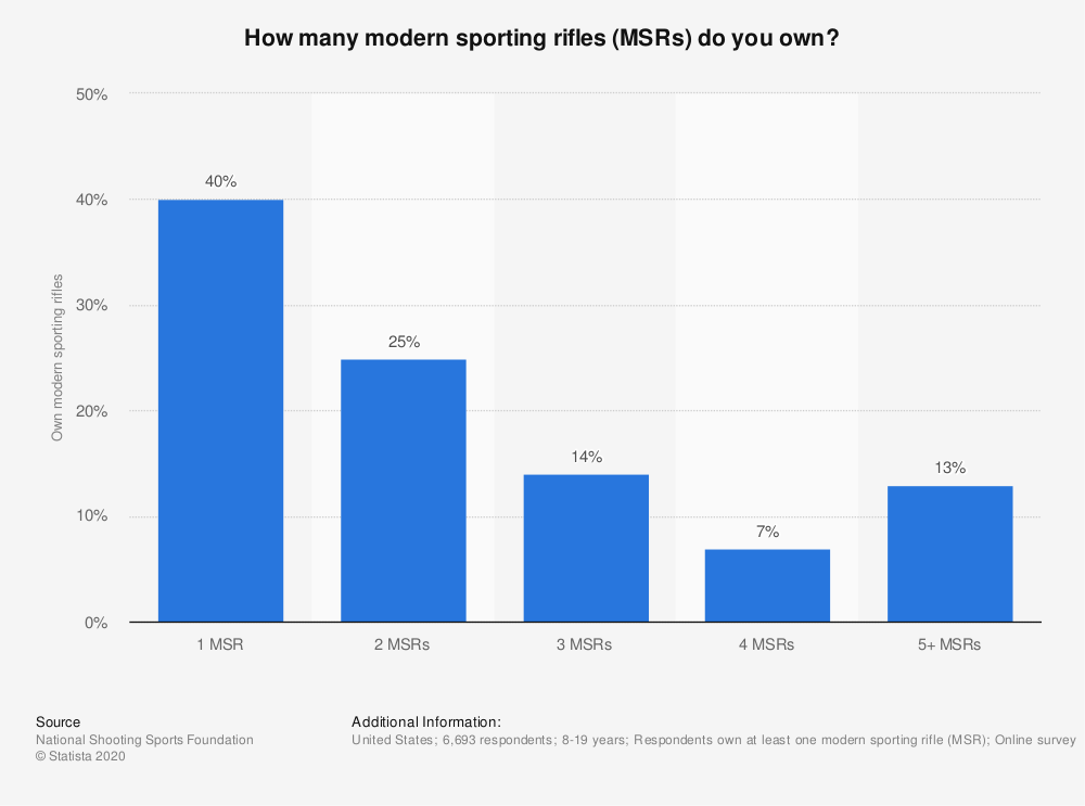 Statistic: How many modern sporting rifles (MSRs) do you own? | Statista