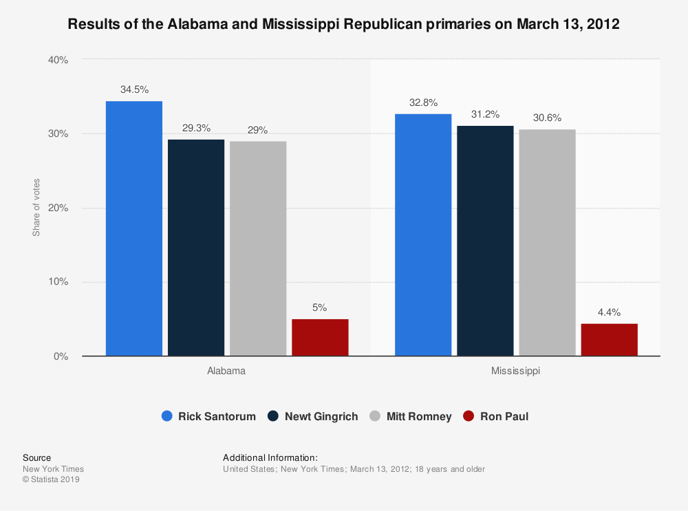 Statistic: Results of the Alabama and Mississippi Republican primaries on March 13, 2012 | Statista