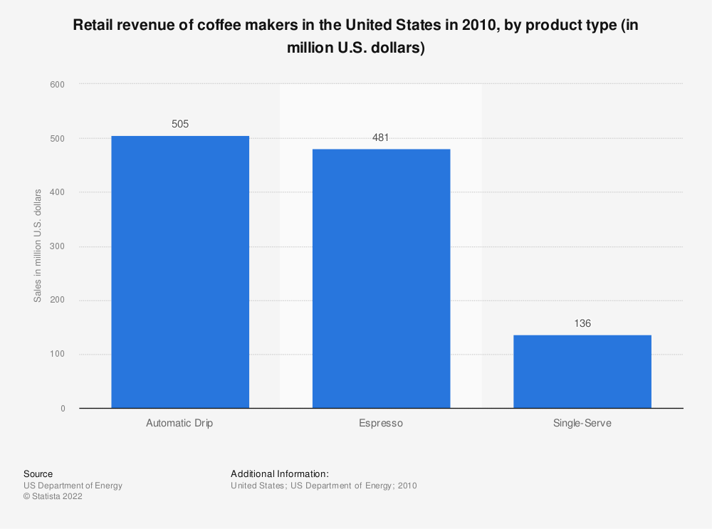 Statistic: Retail revenue of coffee makers in the United States in 2010, by product type (in million U.S. dollars) | Statista