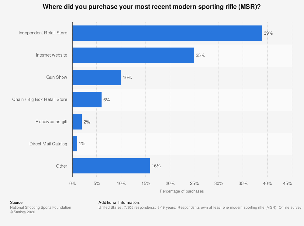 Statistic: Where did you purchase your most recent modern sporting rifle (MSR)? | Statista