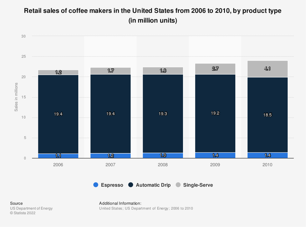 Statistic: Retail sales of coffee makers in the United States from 2006 to 2010, by product type (in million units) | Statista