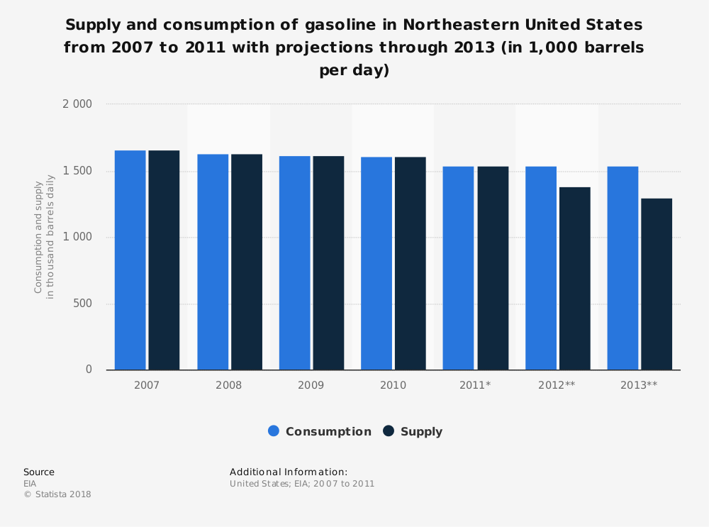 Statistic: Supply and consumption of gasoline in Northeastern United States from 2007 to 2011 with projections through 2013 (in 1,000 barrels per day) | Statista