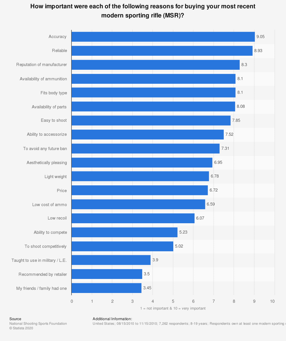 Statistic: How important were each of the following reasons for buying your most recent modern sporting rifle (MSR)? | Statista