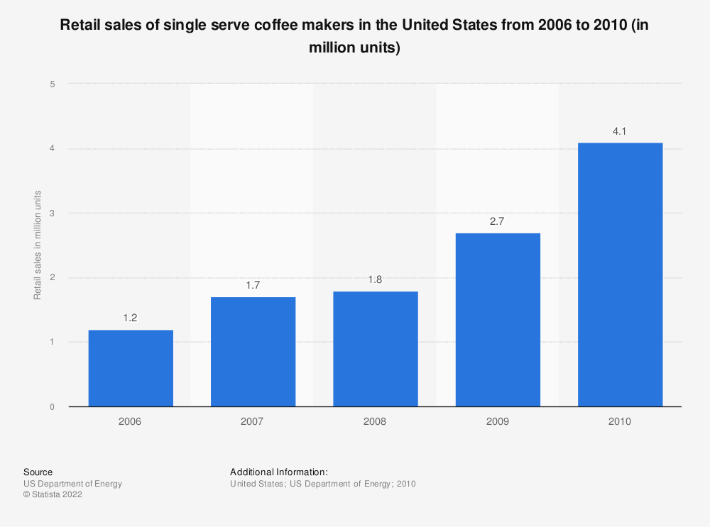 Statistic: Retail sales of single serve coffee makers in the United States from 2006 to 2010 (in million units)   Statista