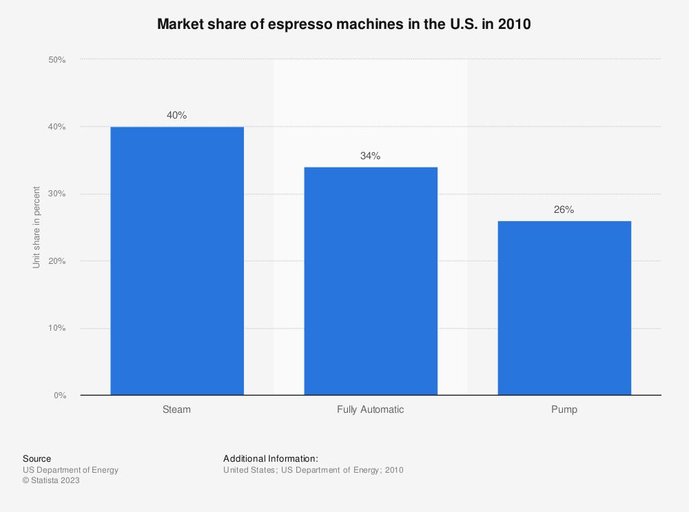 Statistic: Market share of espresso machines in the U.S. in 2010   Statista