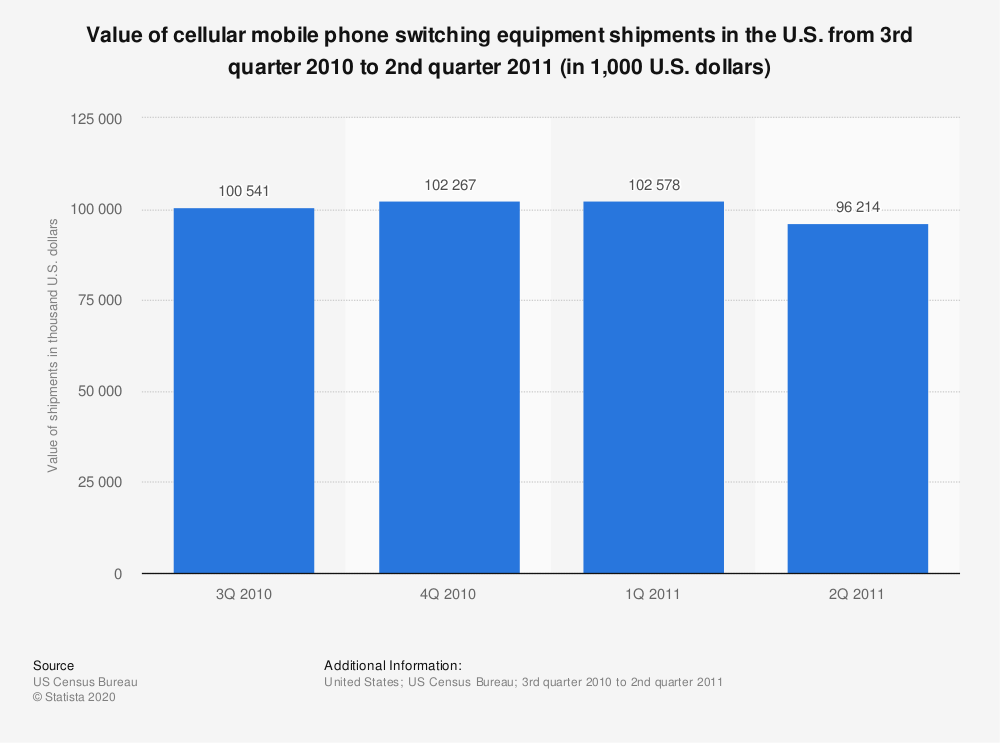 Statistic: Value of cellular mobile phone switching equipment shipments in the U.S. from 3rd quarter 2010 to 2nd quarter 2011 (in 1,000 U.S. dollars)   Statista