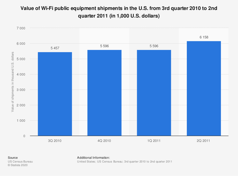 Statistic: Value of Wi-Fi public equipment shipments in the U.S. from 3rd quarter 2010 to 2nd quarter 2011 (in 1,000 U.S. dollars) | Statista